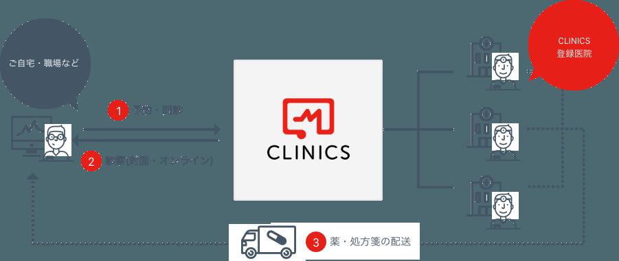 CLINICS利用の流れ
