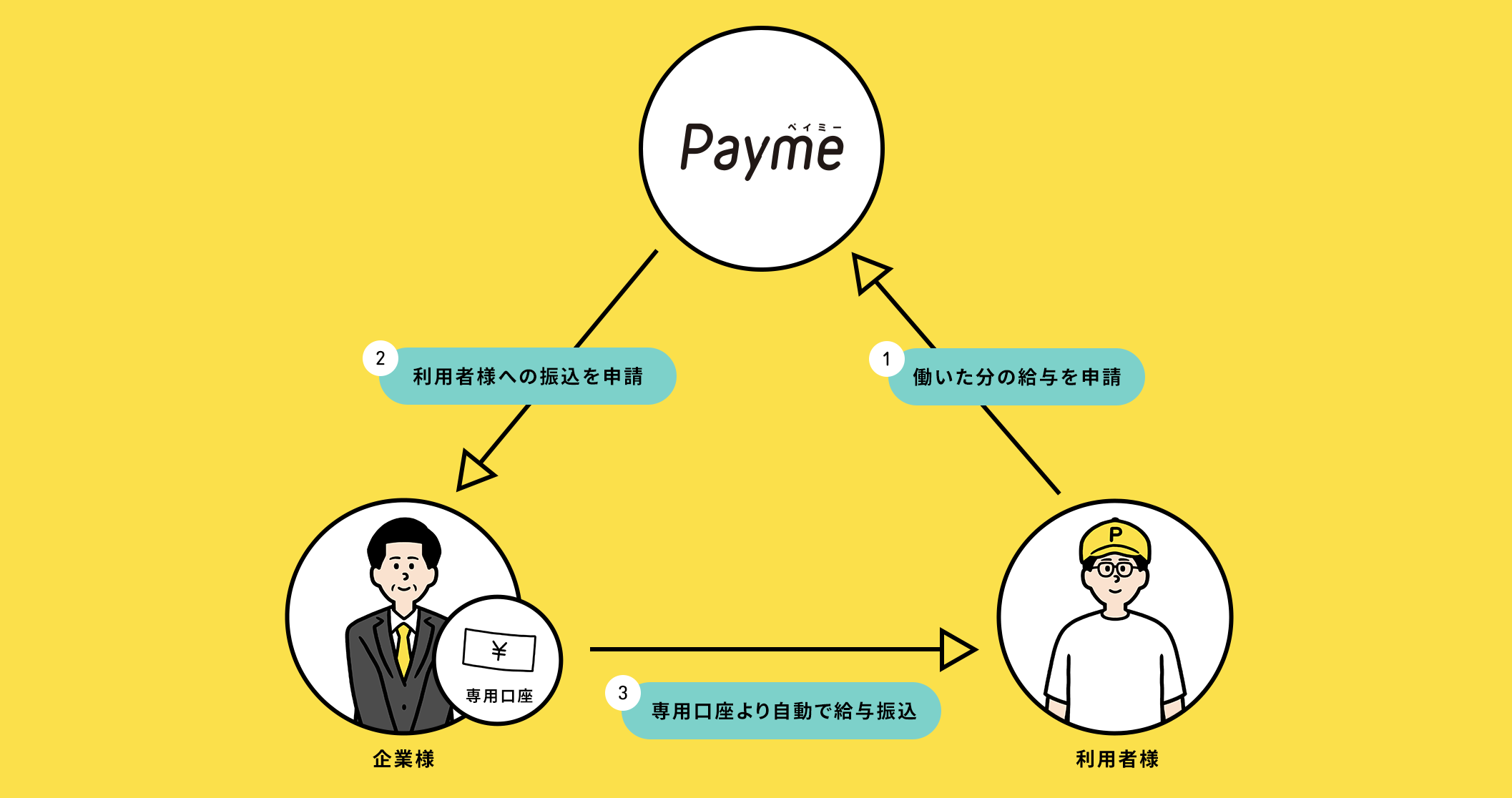 給与をもっと自由に。新しい形の即日払いアプリ「Payme」とは?        カテゴリーから記事を探すInfo